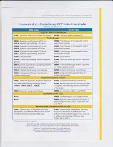 The time is almost upon us. On January 1, 2013 the new CPT codes go ...