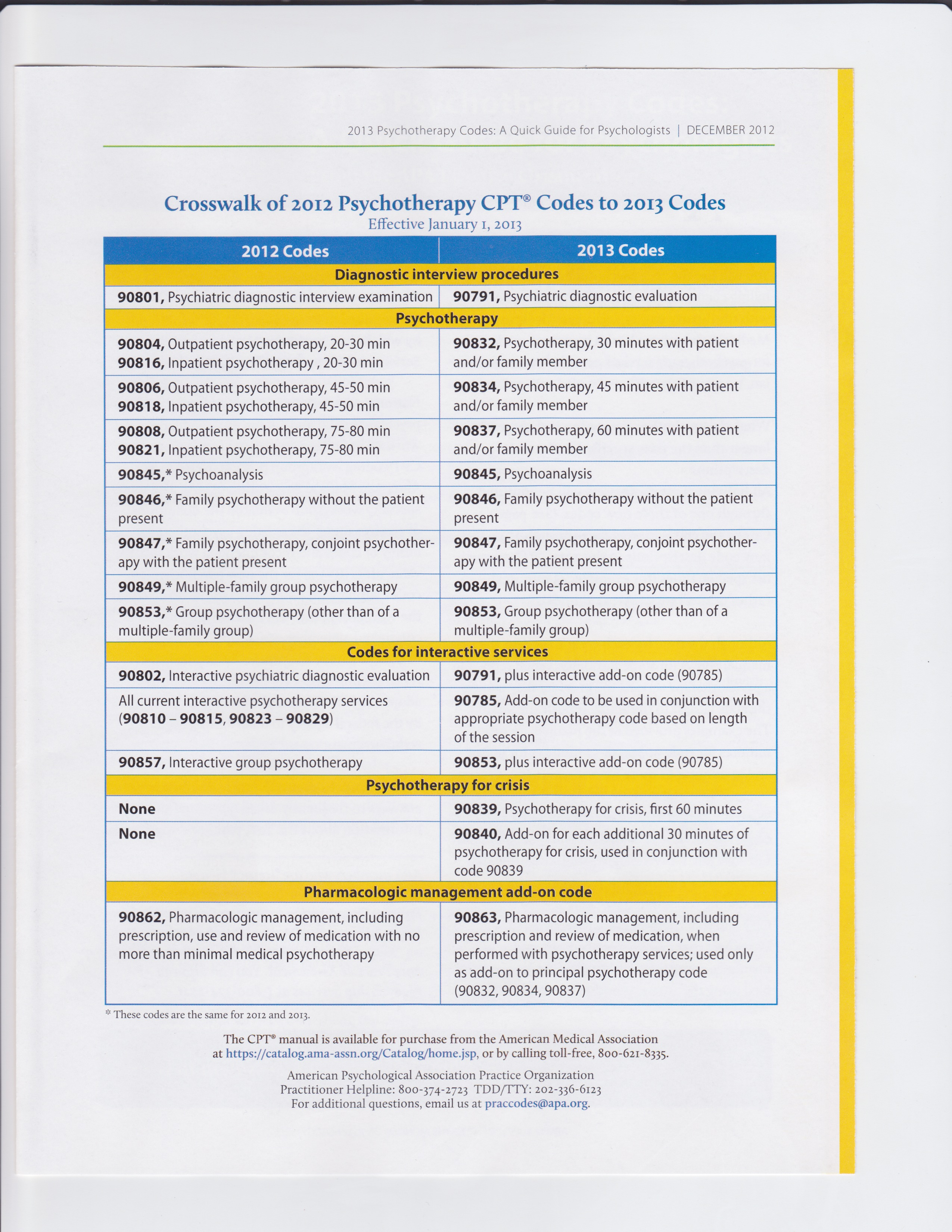 Cpt Codes2013 http://thepracticeinstitute.com/archives/6381/cpt-codes ...