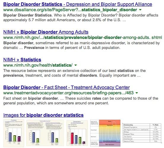 bipolar disorder statistics - Google Search