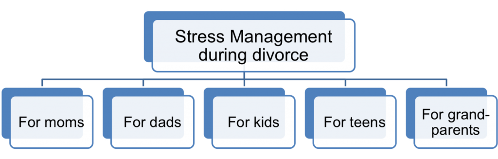 StressMgmtDuringDivorce1