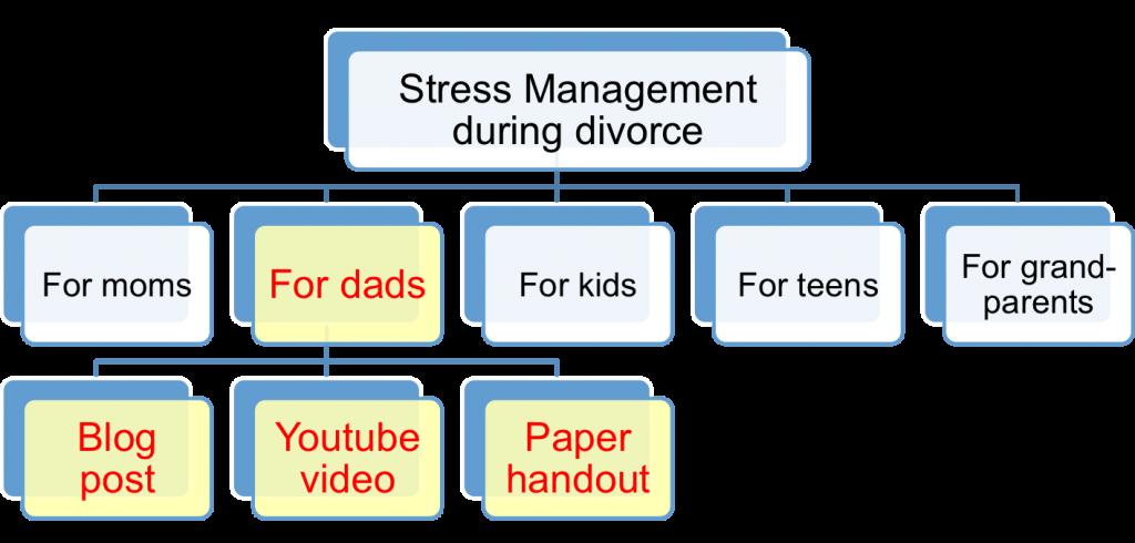 StressMgmtDuringDivorce2